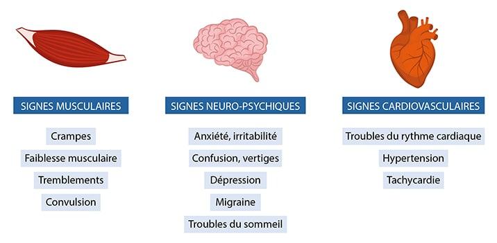 Symptomes d'un deficit en magnesium nutrixeal-info