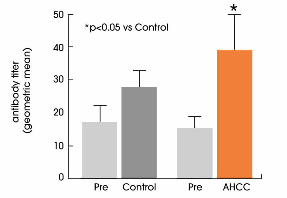 augmentation anticorps contre la grippe AHCC Nutrixeal Info