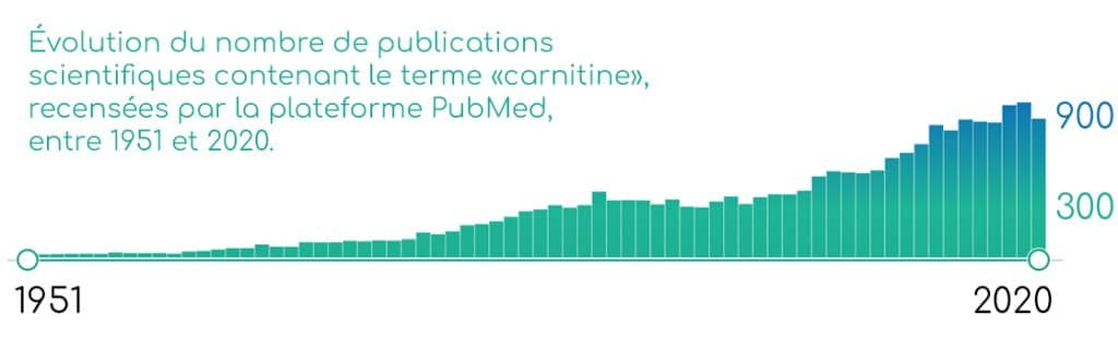 Publications scientifiques concernant la L-carnitine, sur PubMed.