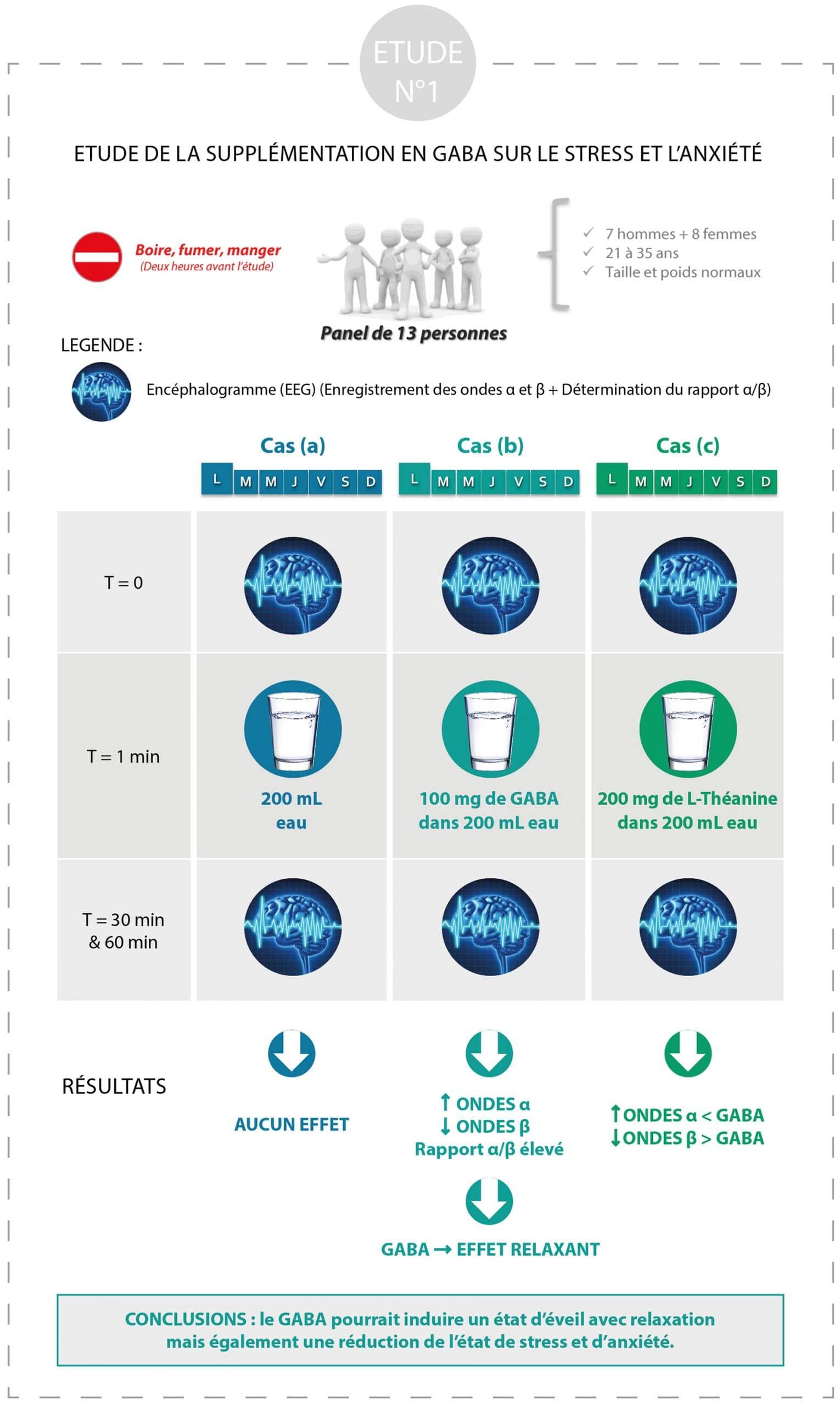 etude_de_cas_1_immunité_et_stress_nutrixeal-info