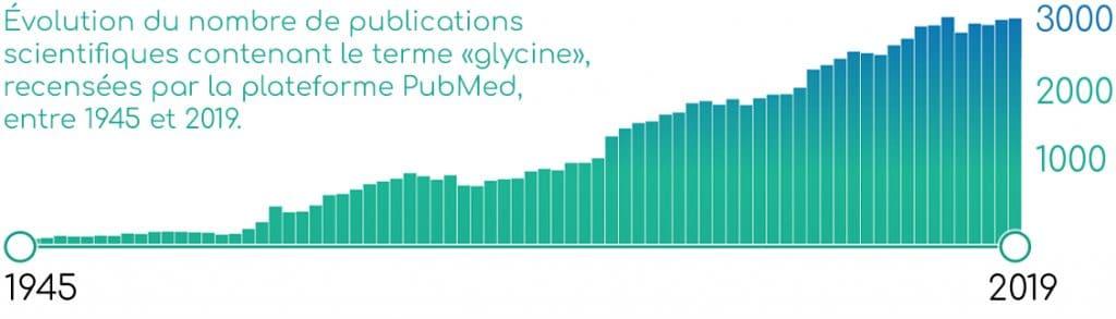 Publications scientifiques sur la glycine.