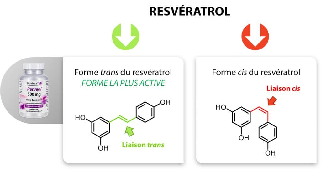 resveratrol_cis_trans_nutrixeal-Info