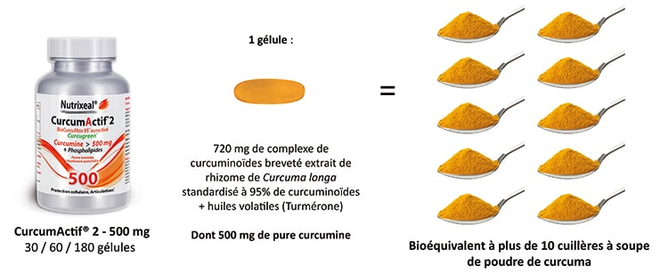 Curcumactif 2 Nutrixeal apporte autant de curcuminoïdes que 10 cuillères de poudre de curcuma.