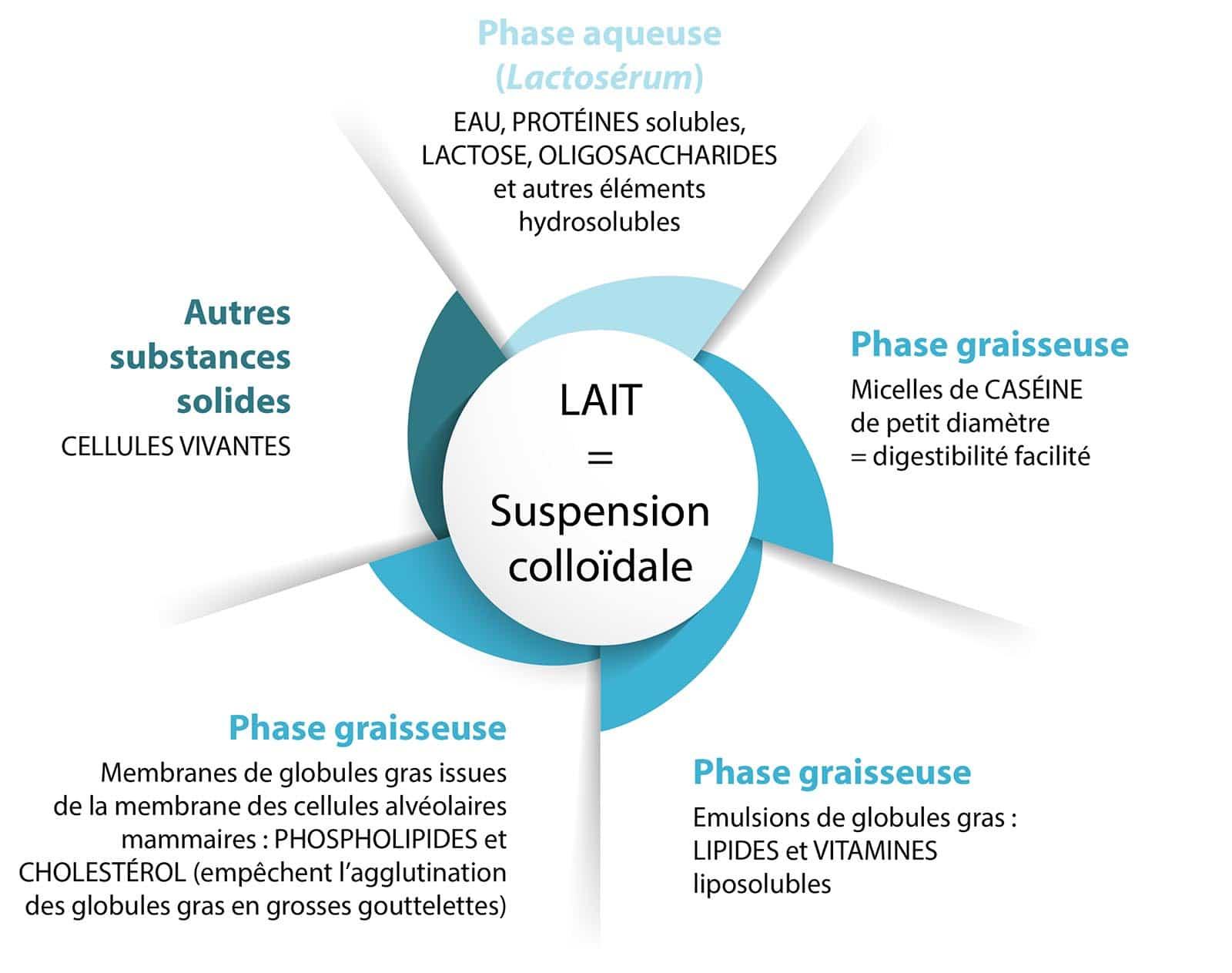 lait_suspension_colloidale_Nutrixeal-Info