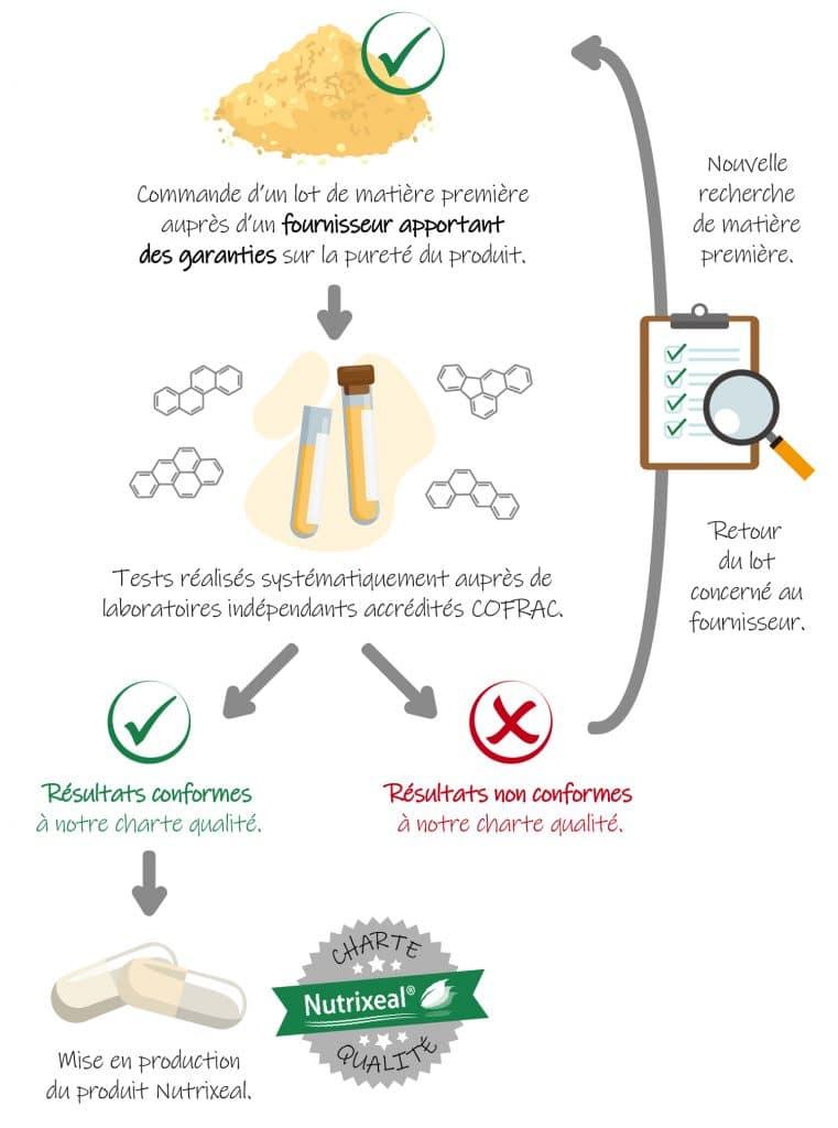 Garantie sans HAP Nutrixeal : procédure de test en interne sur chaque lot.