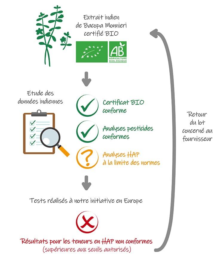 Procédure Nutrixeal concernant les produits BIO et les HAP, exemple de la Bacopa Monnieri.