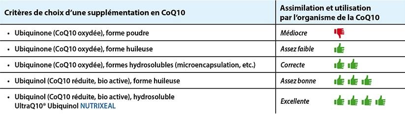 Comparatif des différentes formes de coenzyme Q10, ubiquinone et ubiquinol.