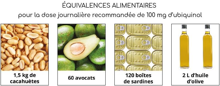 Equivalences alimentaires pour la coenzyme Q10 ubiquinol