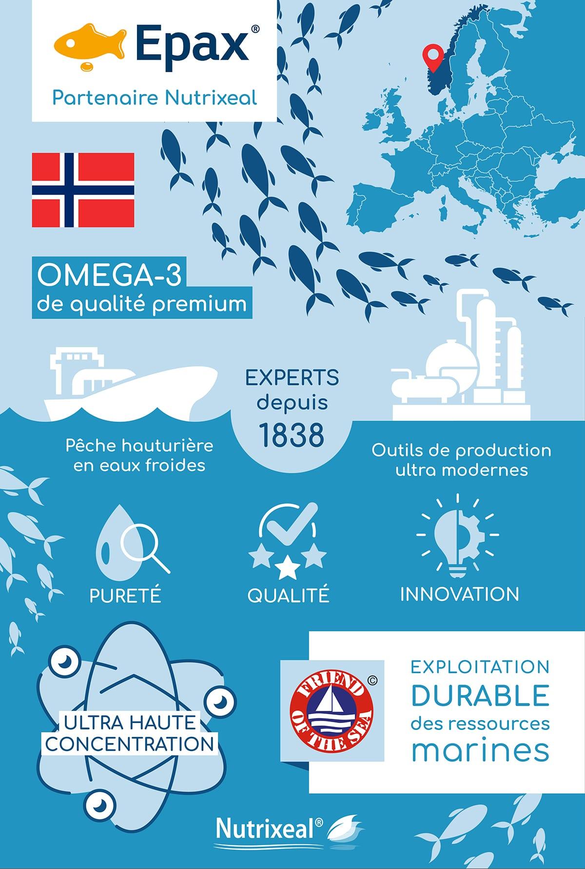 Epax, des omega-3 d'origine marine hautement concentrés et ultra purs.