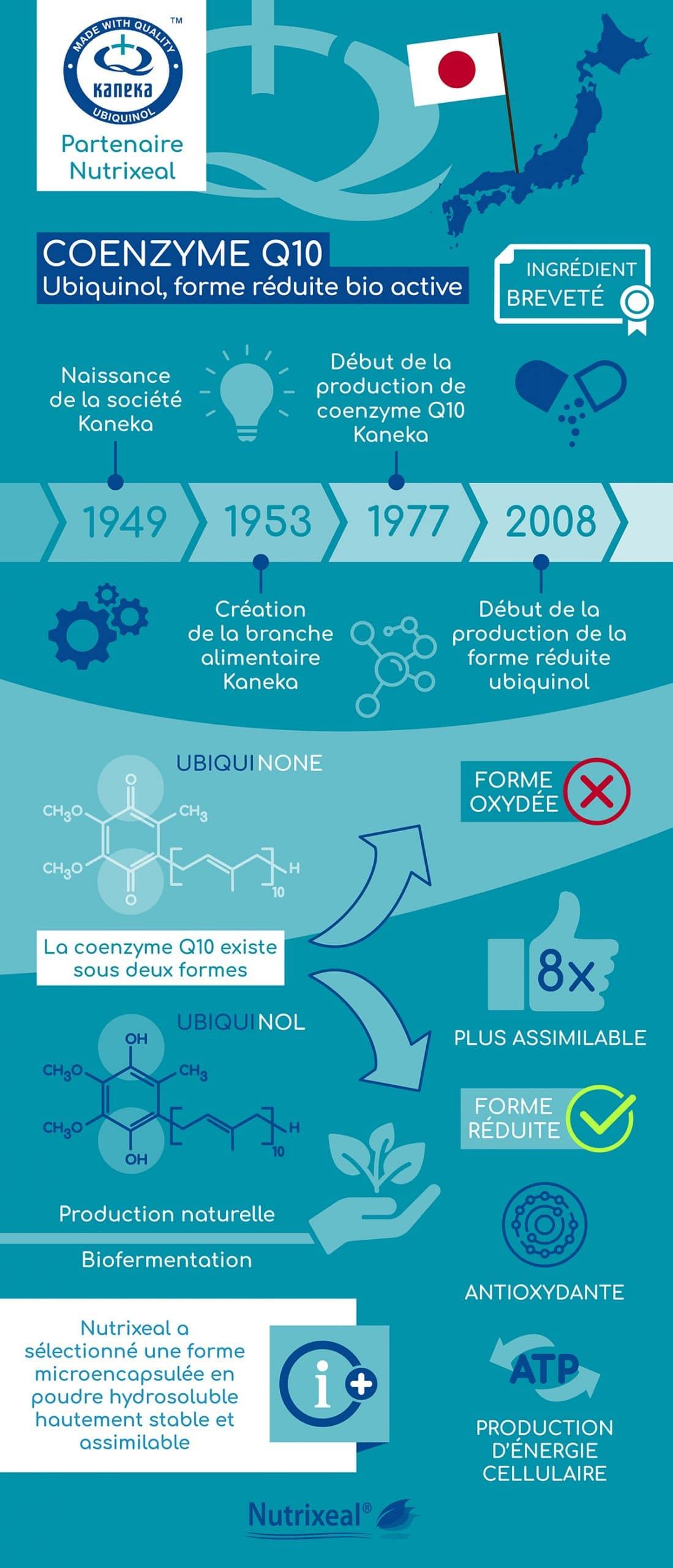Kaneka, pionnier et spécialiste de la coenzyme Q10 ubiquinol