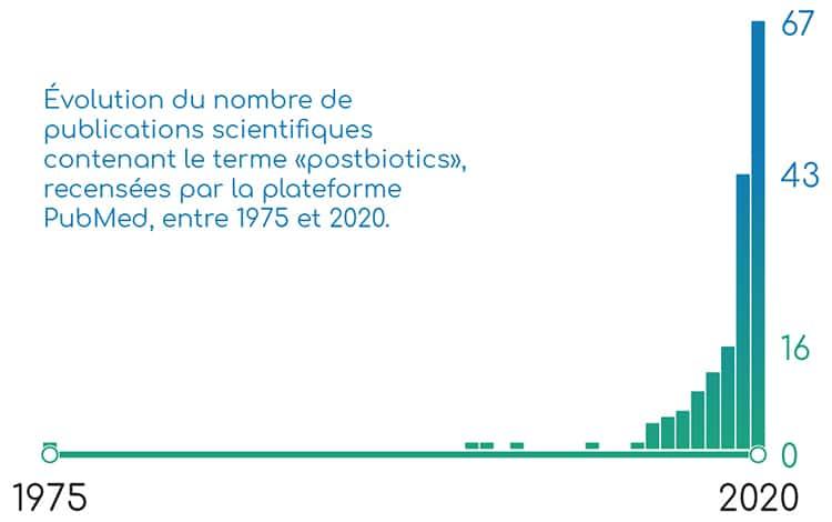 Publications scientifiques concernant les postbiotiques, sur PubMed.