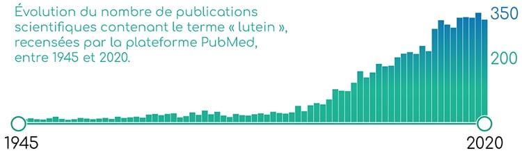 Publications scientifiques sur la luteine.