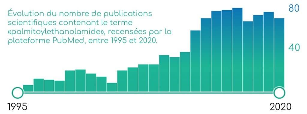 Publications scientifiques sur le PEA (palmitoyléthanolamide).