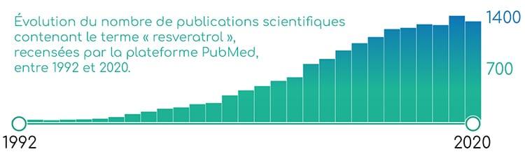 Publications scientifiques sur le resveratrol