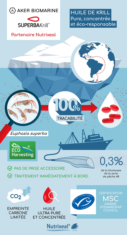Aker Biomarine : krill ultra pure et concentré