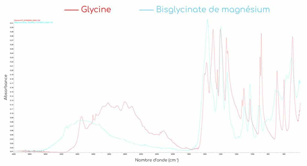 analyses IR chelates acides amines nutrixeal bisglycinate de magnésium