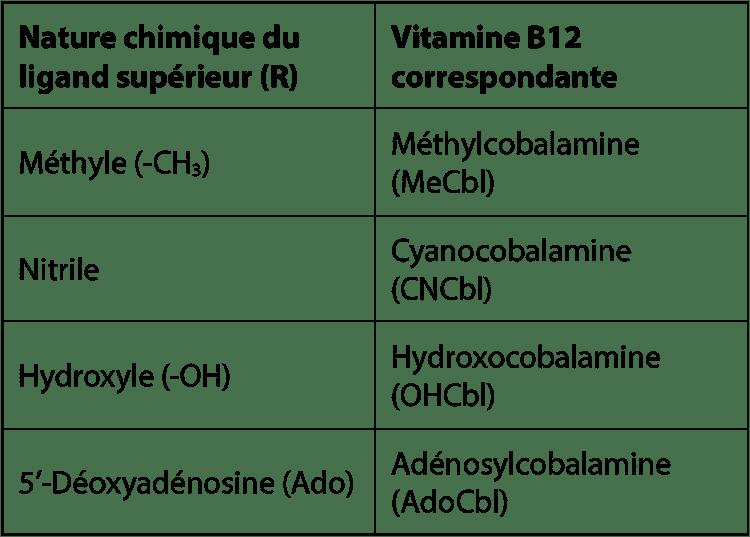 Vitamine B12 nature chimique et denomination